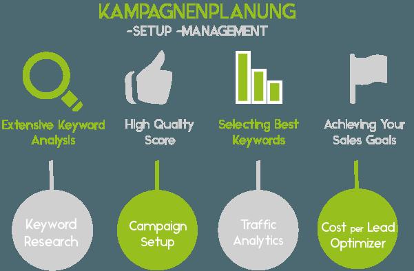 Kampagnenplanung -setup -management