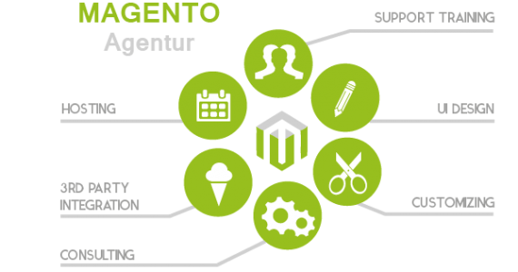 Magento Agentur