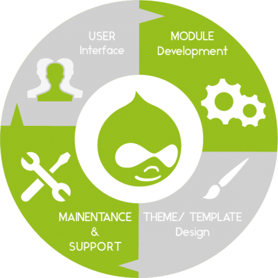 Drupal Webdesign