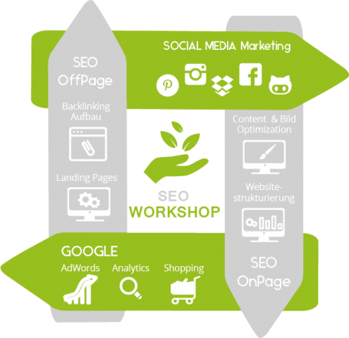 SEO Workshop