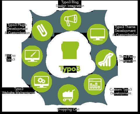 Typo3 Agentur Webdesign