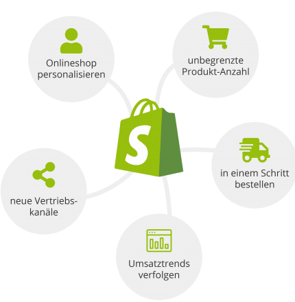 Shopify Agentur seoCon