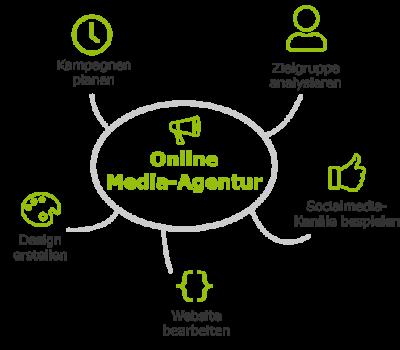mediaagentur