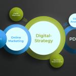 Digital Strategy in modern Webdevelopment